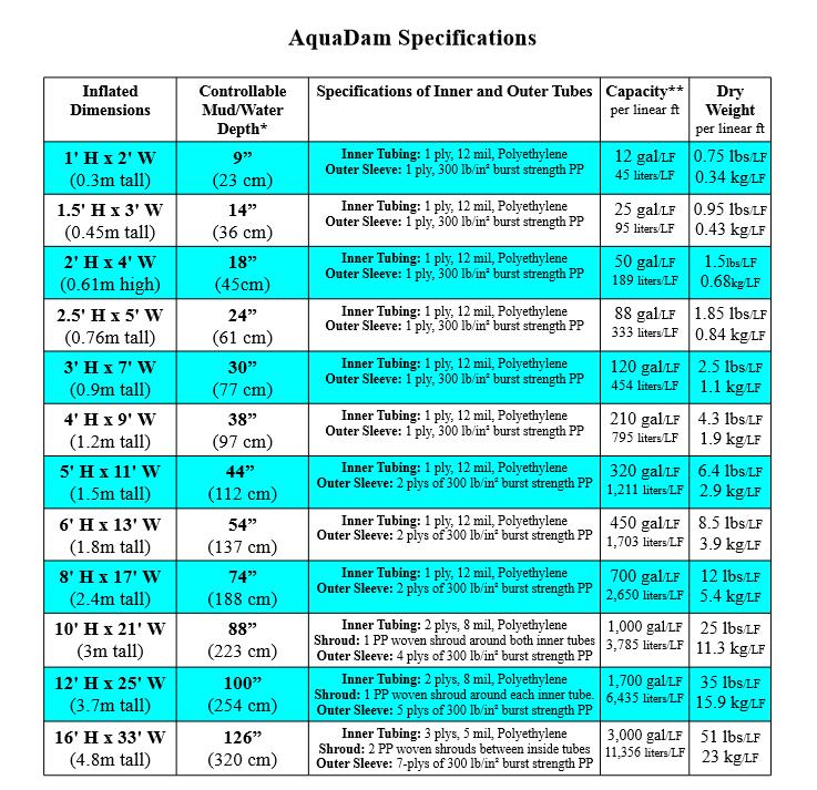 AquaDam Specifications